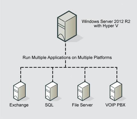 servervirtual